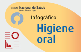 imagem do post do Infográfico INSA ─ Higiene Oral
