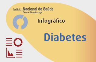 imagem do post do Infográfico INSA ─ Diabetes
